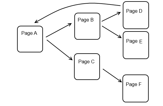 How to make a simple web crawler in Java