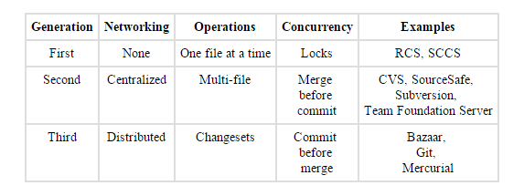 the case for git in 2015