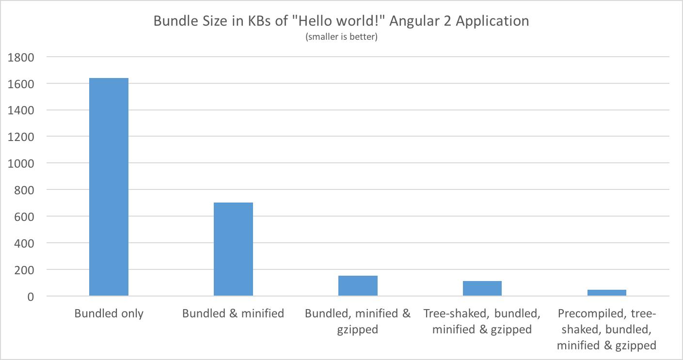 100 days of Angular 2 - Day 4: Making dev/prod Webpack profiles